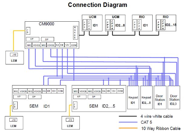 Ids alarm wiring diagram wiring diagrams collection the detailed connection diagram is shown below ids alarm wiring diagram at starsinc asfbconference2016 Image collections